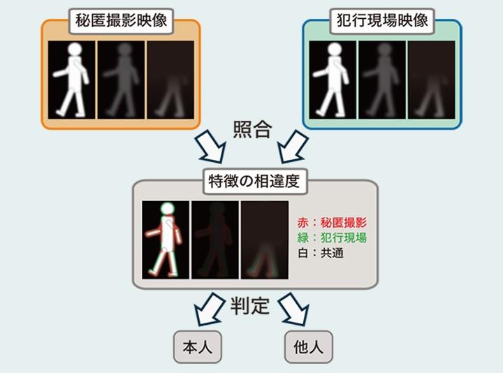 步態認證的基本流程